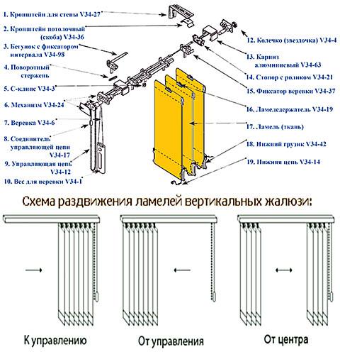 Вертикальные жалюзи Одесса: купить по низкой цене Интернет магазин WinDecor